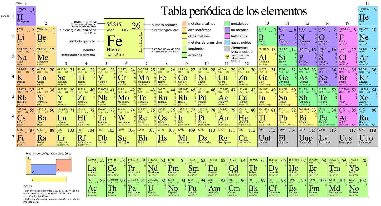 Se encontr en google desde quimica177spot drawings la tabla peridica es un esquema donde se ordenan y clasifican los elementos qumicos existentes en el planeta stos se encuentran distribuidos en la tabla urtaz Images
