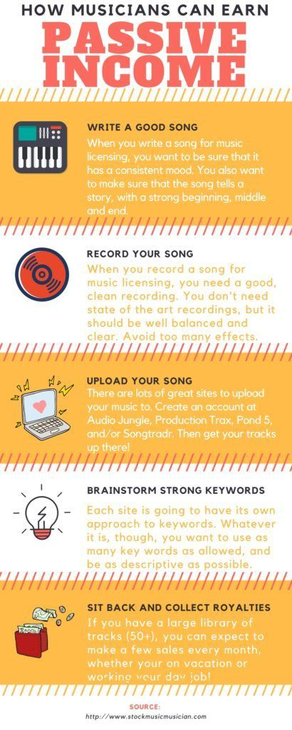 With Music Licensing It S Easy For Any Musician To Start Earning Passive Income Simple Write A Song Record It Uploa Music Mixing Recorder Music Songwriting