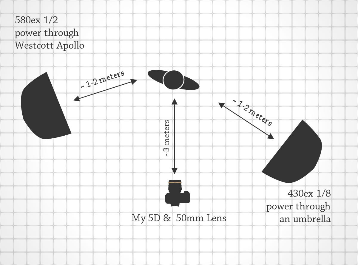 Lighting diagram for into the fray photography lighting focus lighting diagram for into the fray pooptronica Image collections