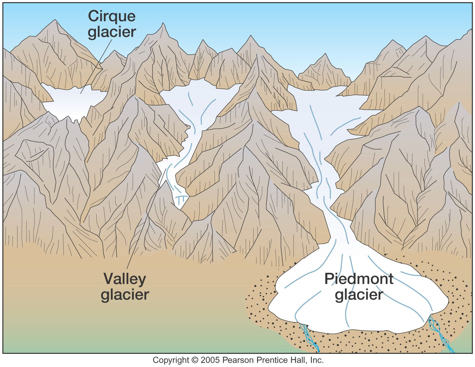 Types Of Glacier Lessons Tes Teach In 2020 Lesson Teaching Glacier