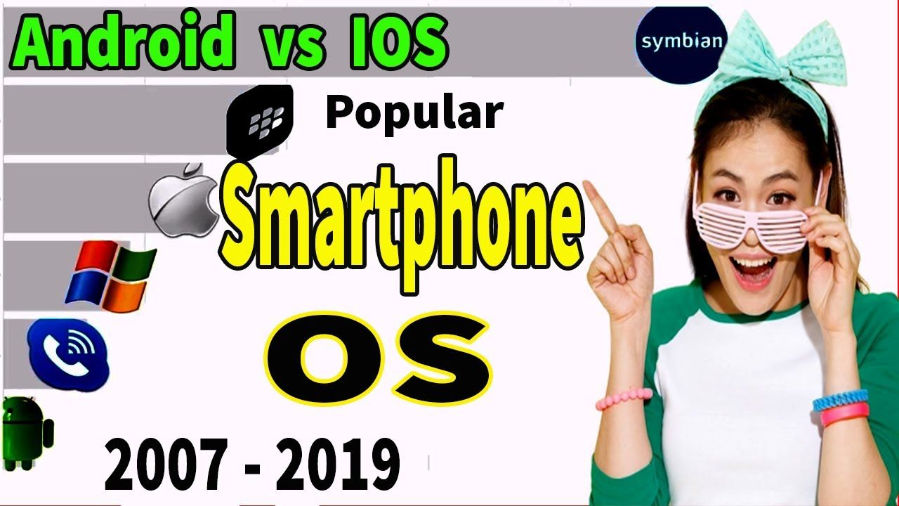 Top Most Popular Smartphone Operating Systems 2007 2019