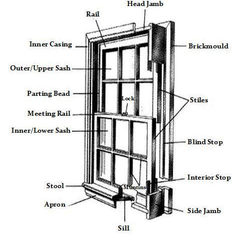 Apron: Inside flat trim member which is used under the