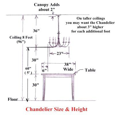 The correct height to hang your dining room chandelier is found