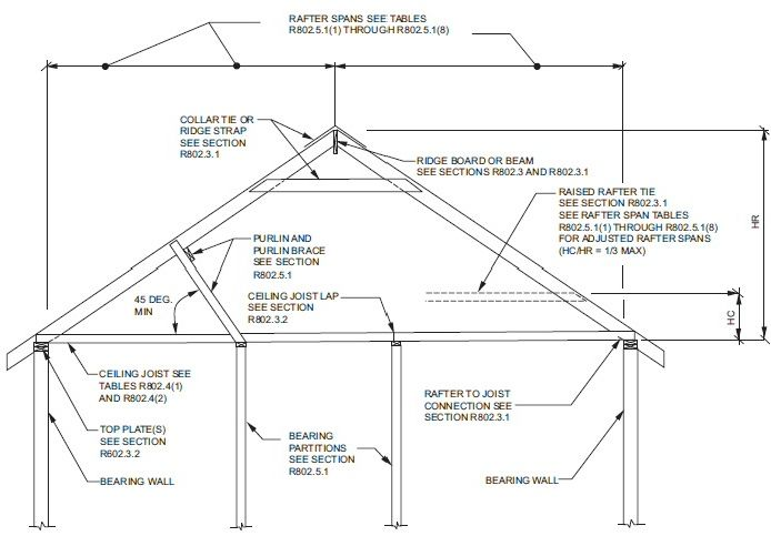 Ridge Beam Vs Ridge Board Trus Joist Technical Support Ridge Beam Ridge Board Roof Beam