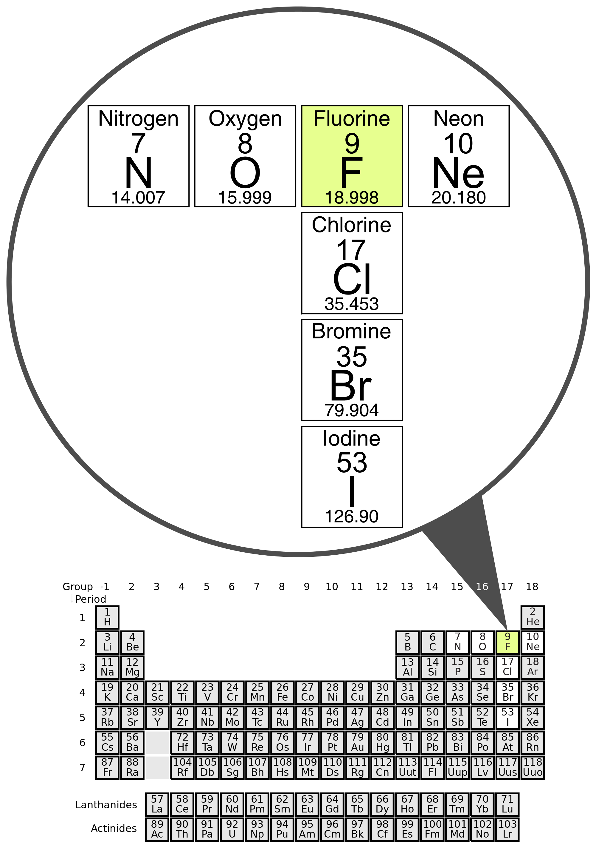 Cyanide On Periodic Table
