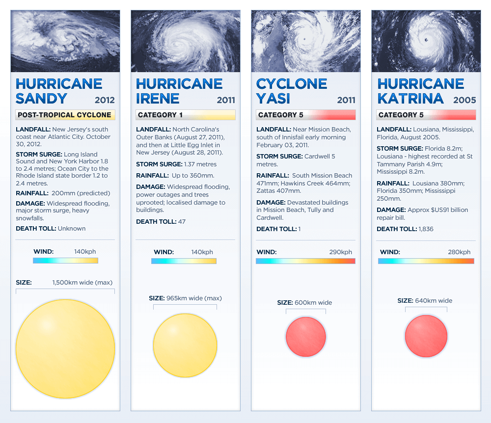 Google Image Result For Http Www Abc Net Au News Linkableblob 4341760 Data Infographic How Hurricane Sandy Compares Irene Katrina Yasi Data Png Katrina Irene