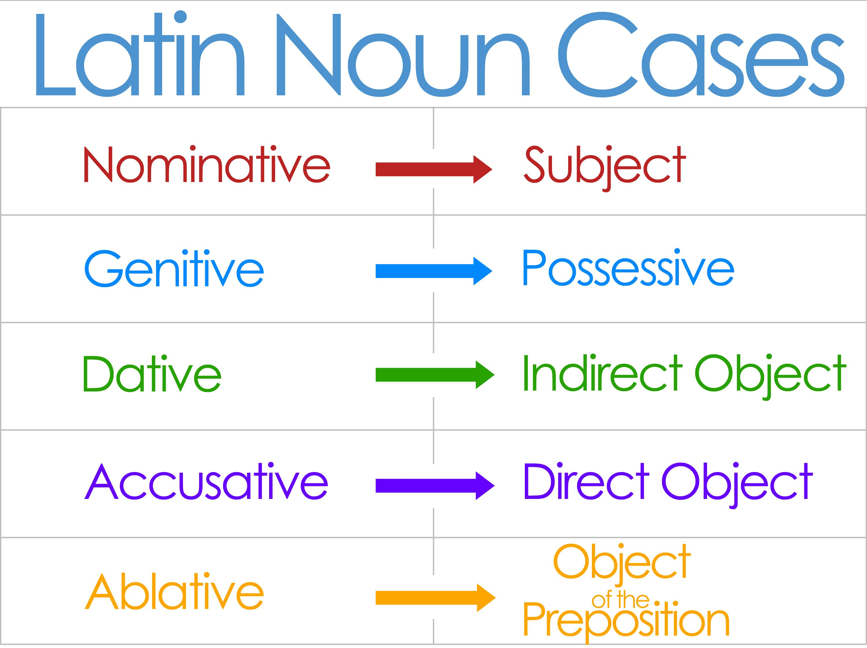 classical conversations cycle 1 weeks 1 and 2  13 and 14 latin noun cases