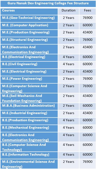 Guru Nanak Dev Engineering College Gndec Fee Structure Gndec Courses A Engineering Colleges Electronic And Communication Engineering Foundation Engineering