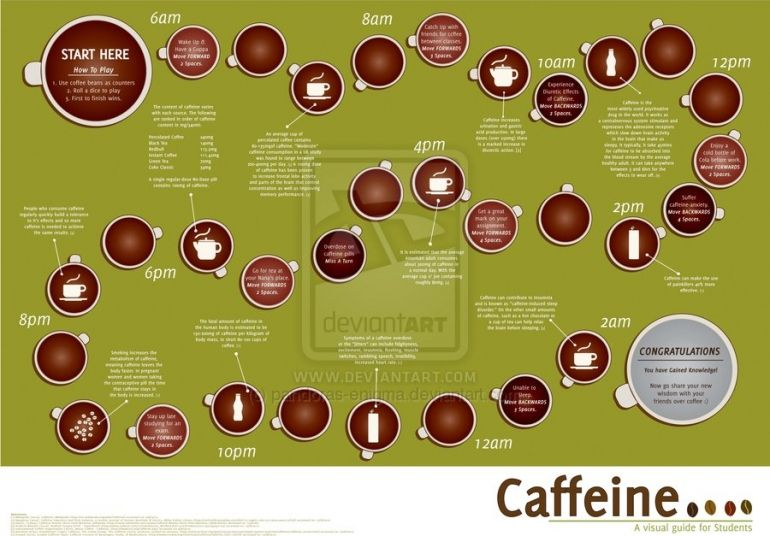 35 Amazing Coffee Infographics Your Audience Will Love | Inspiration