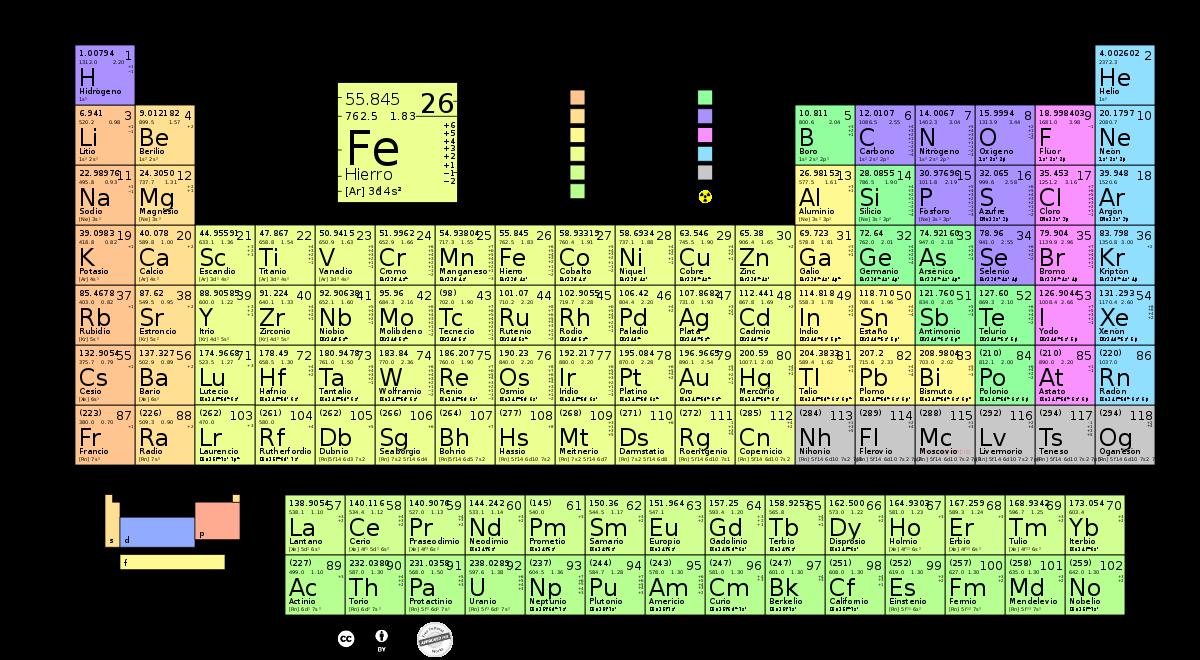 Tabla periódica de los elementos - Wikipedia, la