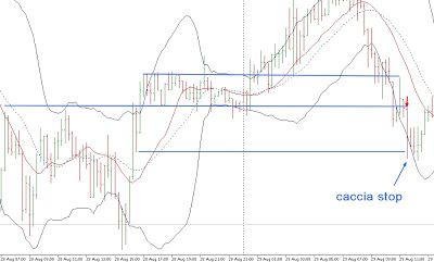 Strategie semplici intraday forex