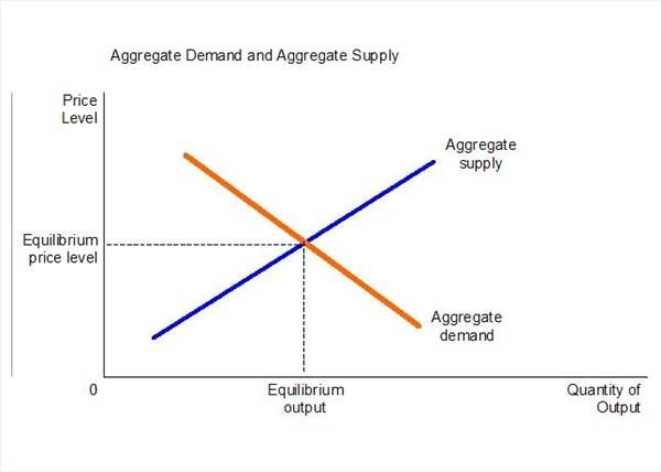 Interest Rate Effect On Aggregate Demand Sapling Aggregate Demand Macroeconomics Aggregate