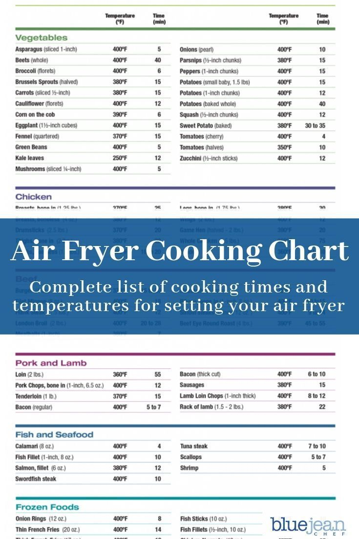 Air fryer archives blue jean chef meredith laurence