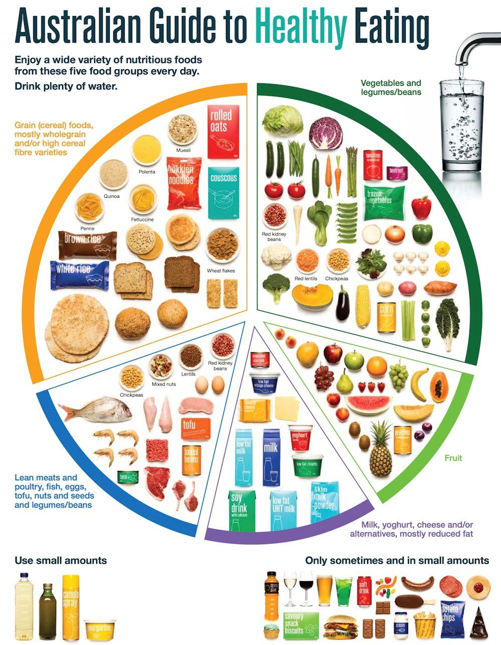What exactly does a balanced meal look like? Five food