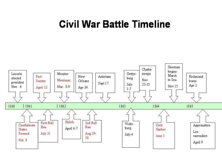 Civil War Timeline Aol Image Search Results Civil War History
