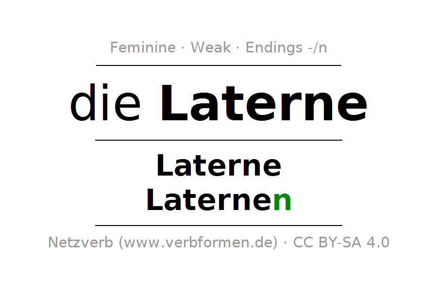 Declension and Plural of Laterne Ordforråd, Tysk
