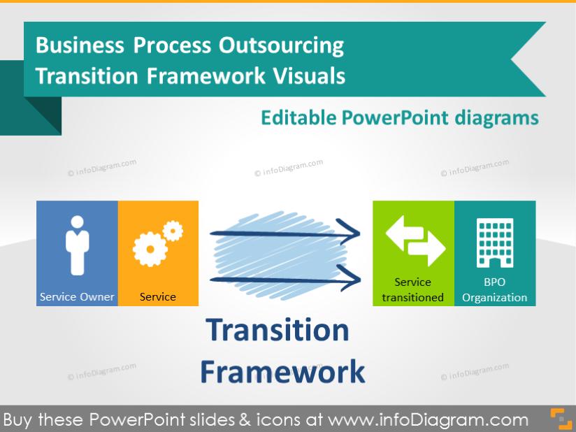 transition framework business process outsourcing toolbox. Black Bedroom Furniture Sets. Home Design Ideas