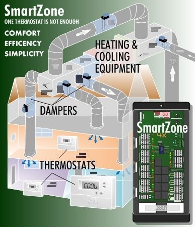 Heating And Cooling Is Better With Zoning Hvac Air Conditioning Refrigeration And Air Conditioning Hvac Diy