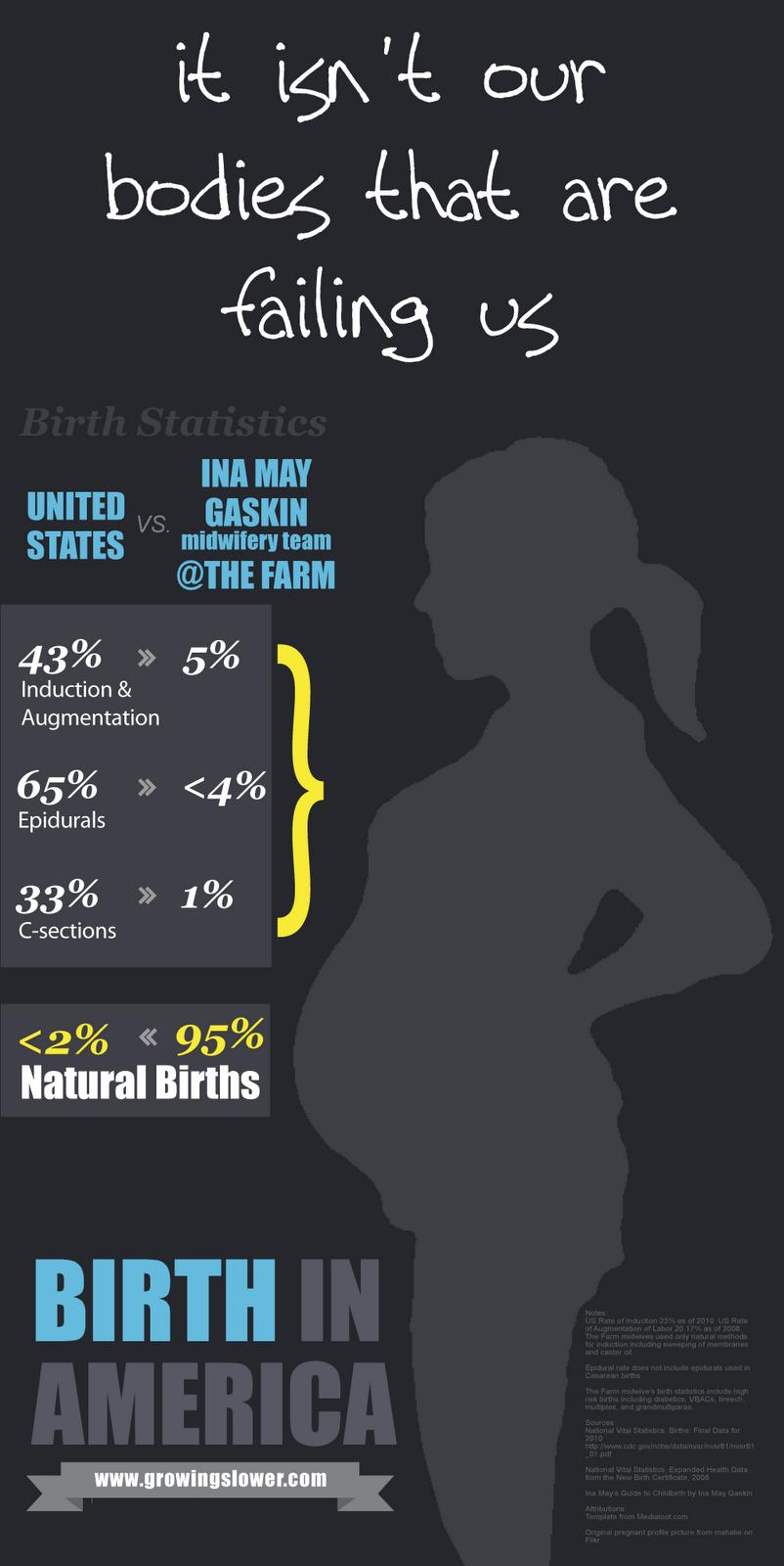 Natural Birth Statistics Infographic   Birth, Babies, and