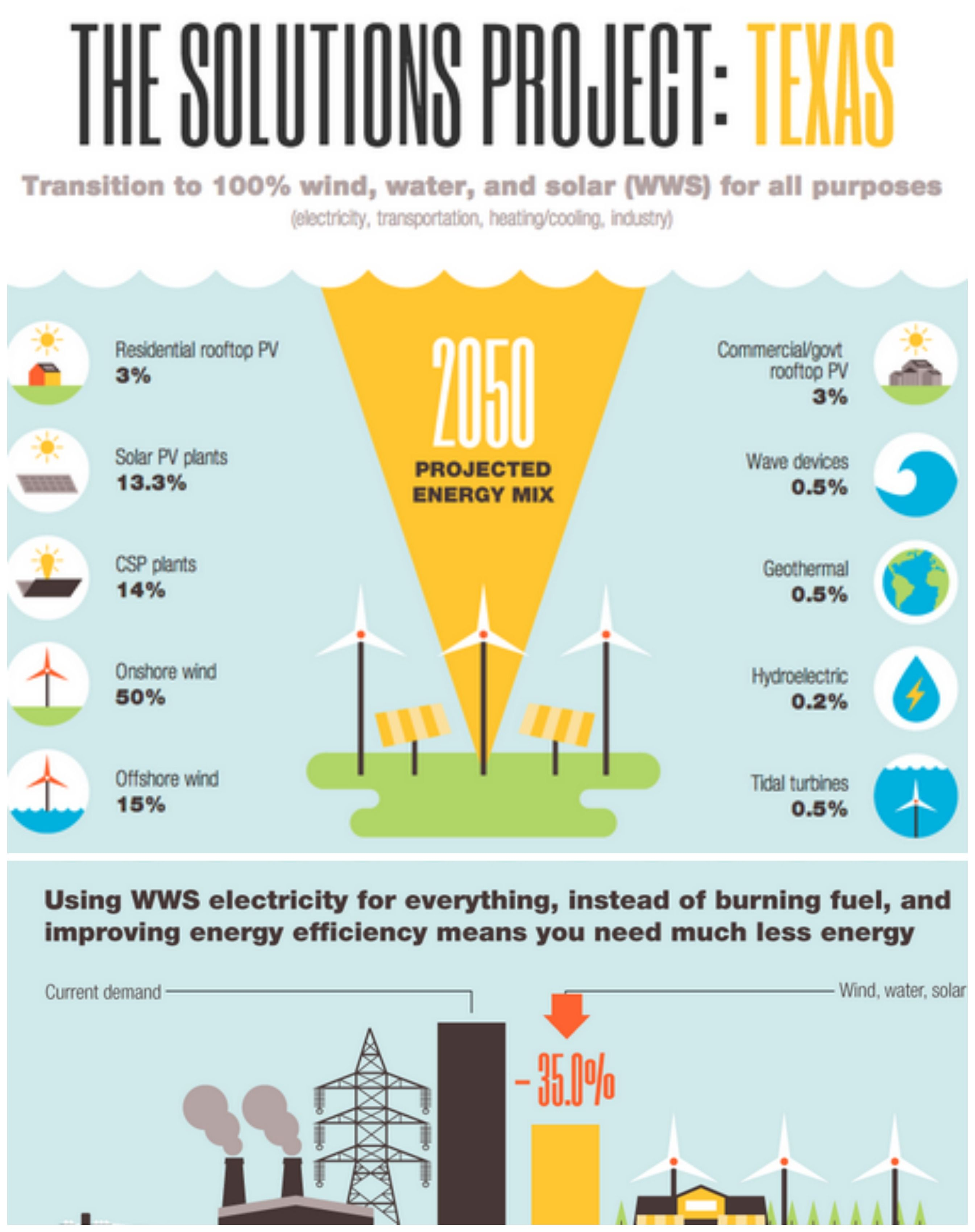 The Solutions Project Plan On How Texas Could Shed Itself From Oil Coal And Nuclear Sources Renewable Energy Renewable Energy Onshore Wind Energy
