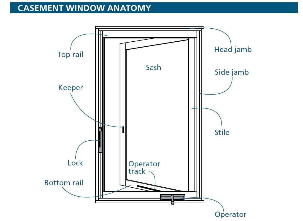 Casement Window Anatomy Windows Andersen