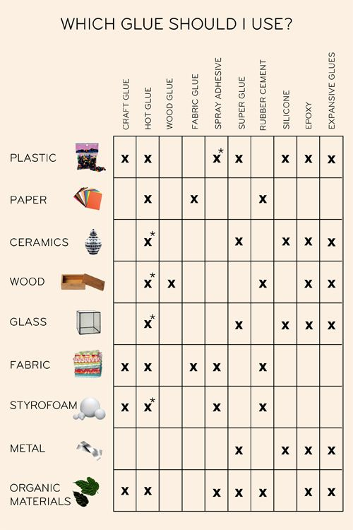 Glue chart. Good to know