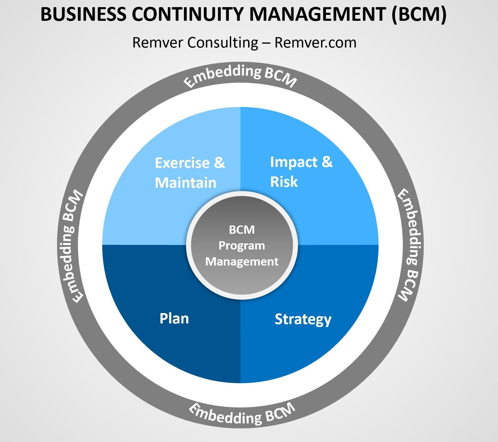 Business Continuity Management in 2020 Business