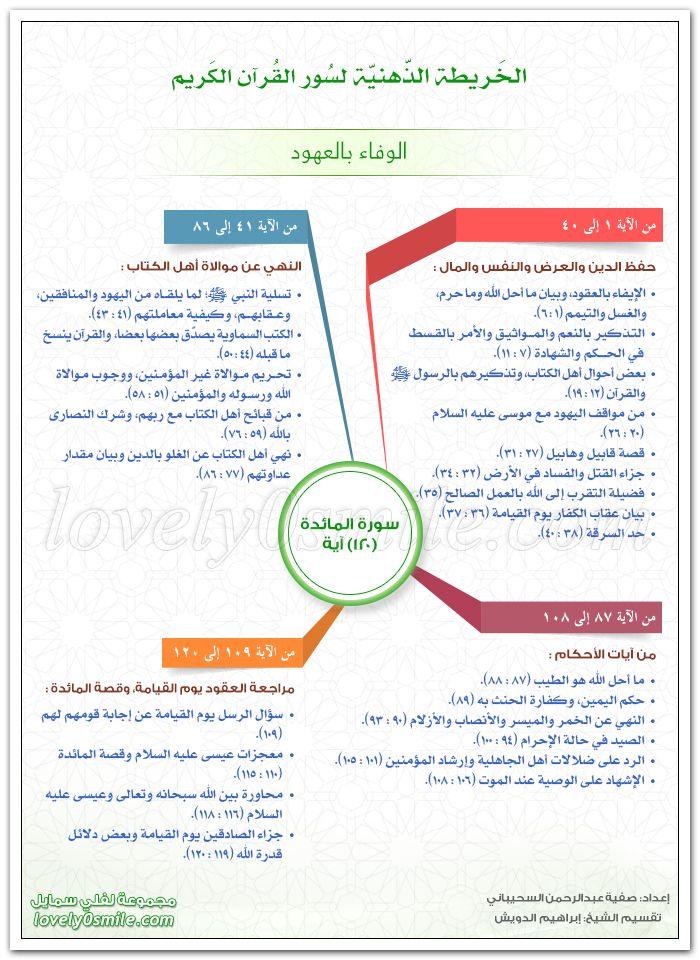 الخريطة الذهنية لسورة المائدة الوفاء بالعهود Learn Quran Islam Facts Islam Quran