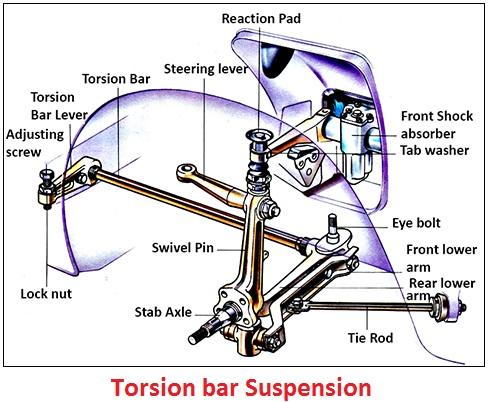 Truck Suspension Types Car Construction Trucks Automotive Mechanic Automobile Technology