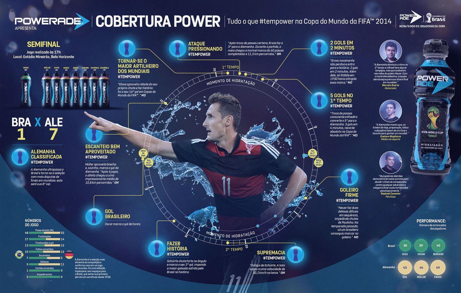 Infográfico Powerade - Brasil 1 X 7 Alemanha (2014) 9   Infographics
