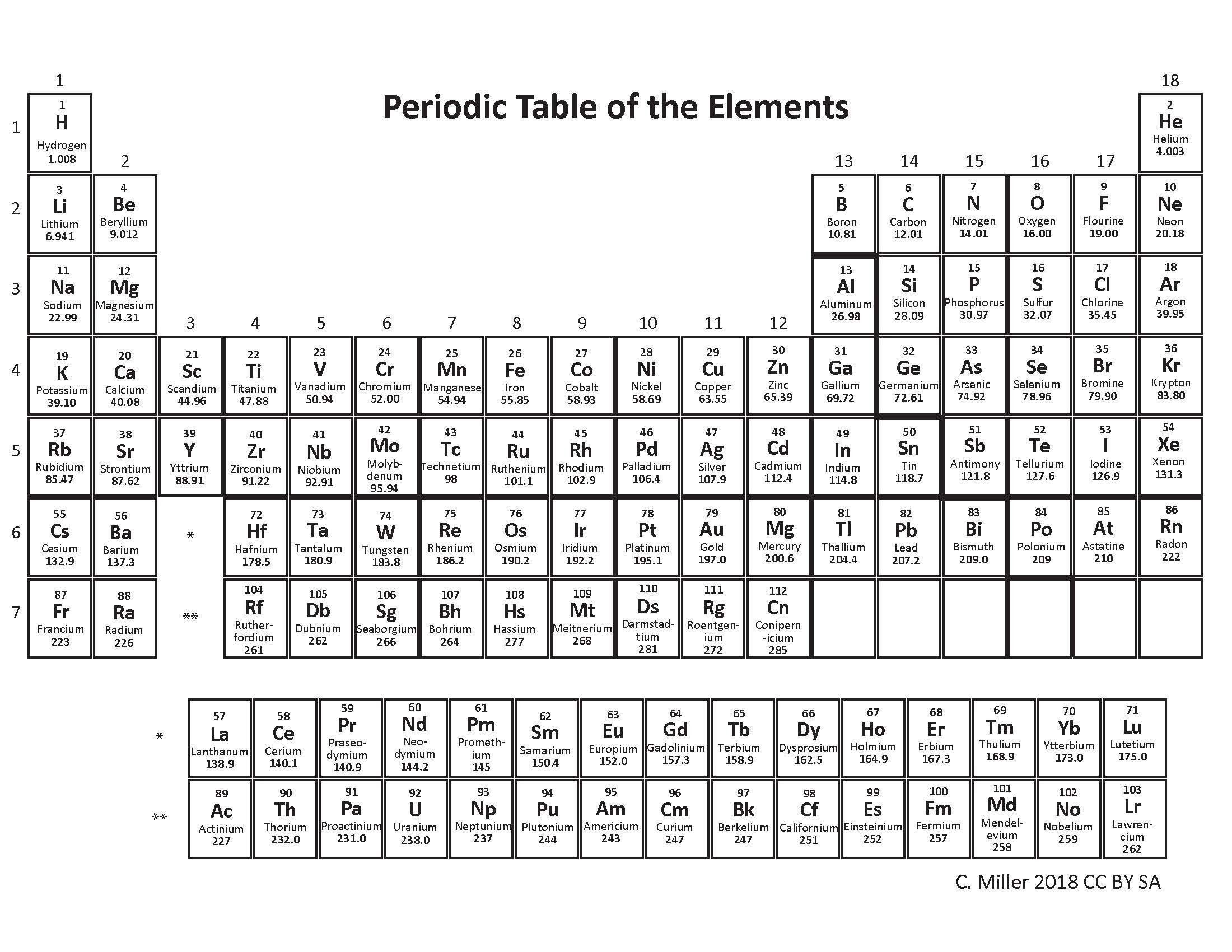Periodic Table Trends Worksheet Answers