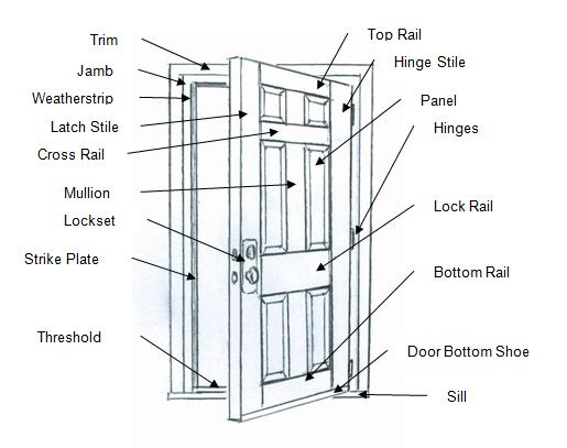 Arcadia Door Dimensions Amp Spectacular Patio Door Size