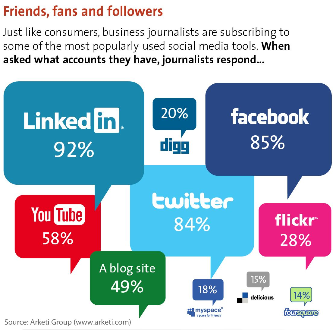 Friends Fans And Followers How Business Journalists Use Social