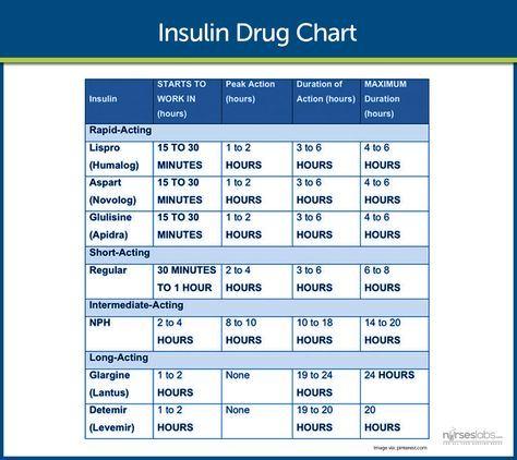 Insulin drug chart for nurses also diabetes mellitus nursing student charting rh pinterest
