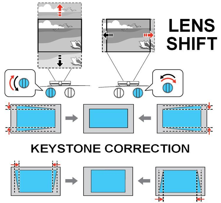 How To Use Lens Shift And Keystone Correction On Video Projectors Used Lenses Video Projector Projector