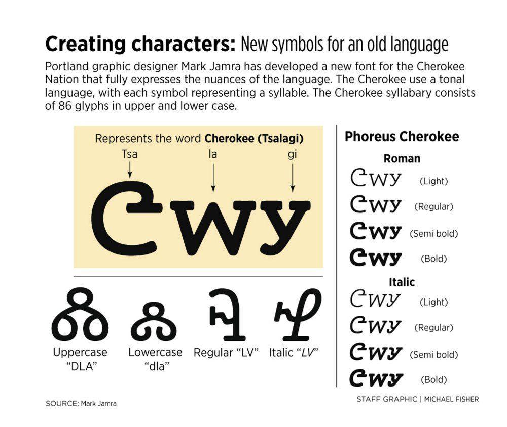 Portland graphic designer helps the cherokee nation update its portland graphic designer helps the cherokee nation update its language for the digital age the biocorpaavc