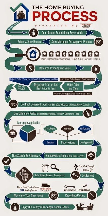 A visual guide to the home buying process! #homebuyers