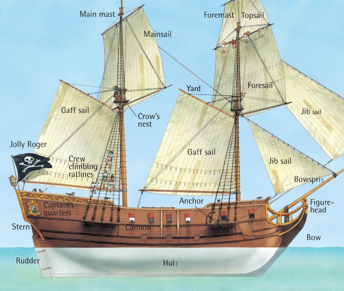 Parts Of A Pirate Ship Diagram Mitsubishi Magna Radio Wiring Inside Q Files Encyclopedia Drawing