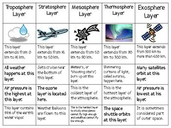 Layers of the Earth's Atmosphere Sort Packet $1.50 | Weather Co-op ...