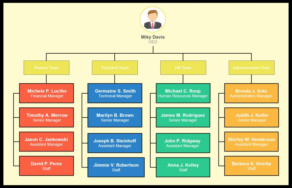 28 Company organizational Chart Template in 2020