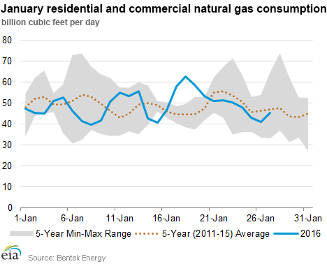 January residential and commercial natural gas consumption