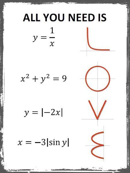 Love Equation Metal Sign Math Geek Gift Wedding Anniversary Etsy In 2021 Math Humor Math Jokes Math Geek