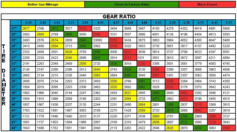 Final Gear Ratio/Tire Size/Engine RPM Chart Jeep Trucks, Jeep, Gears