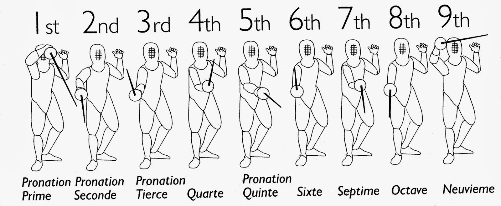 fencing sabre parry positions