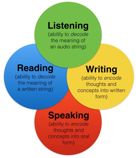 English Language Skills Speech Therapist Australia ... |English Speaking And Reading Skill
