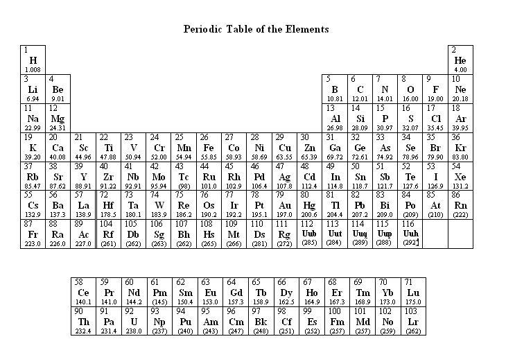 Image result for periodic table of elements with atomic