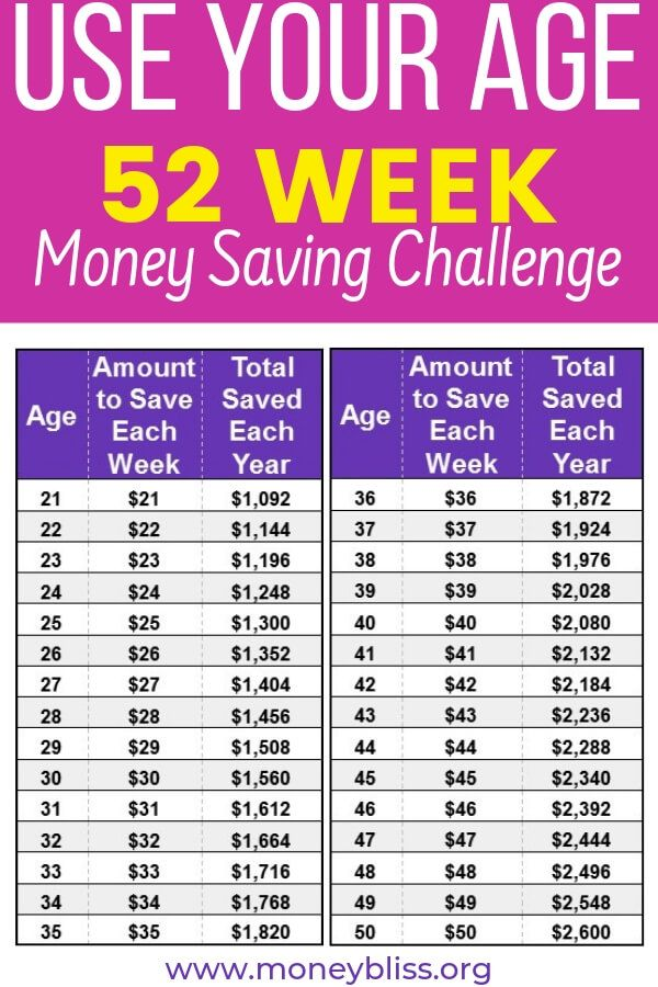 Save Age Challenge - Small Steps to Save Money #startsavingmoney