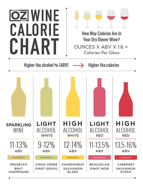 The doctor oz show wine calorie chart find out how many calories