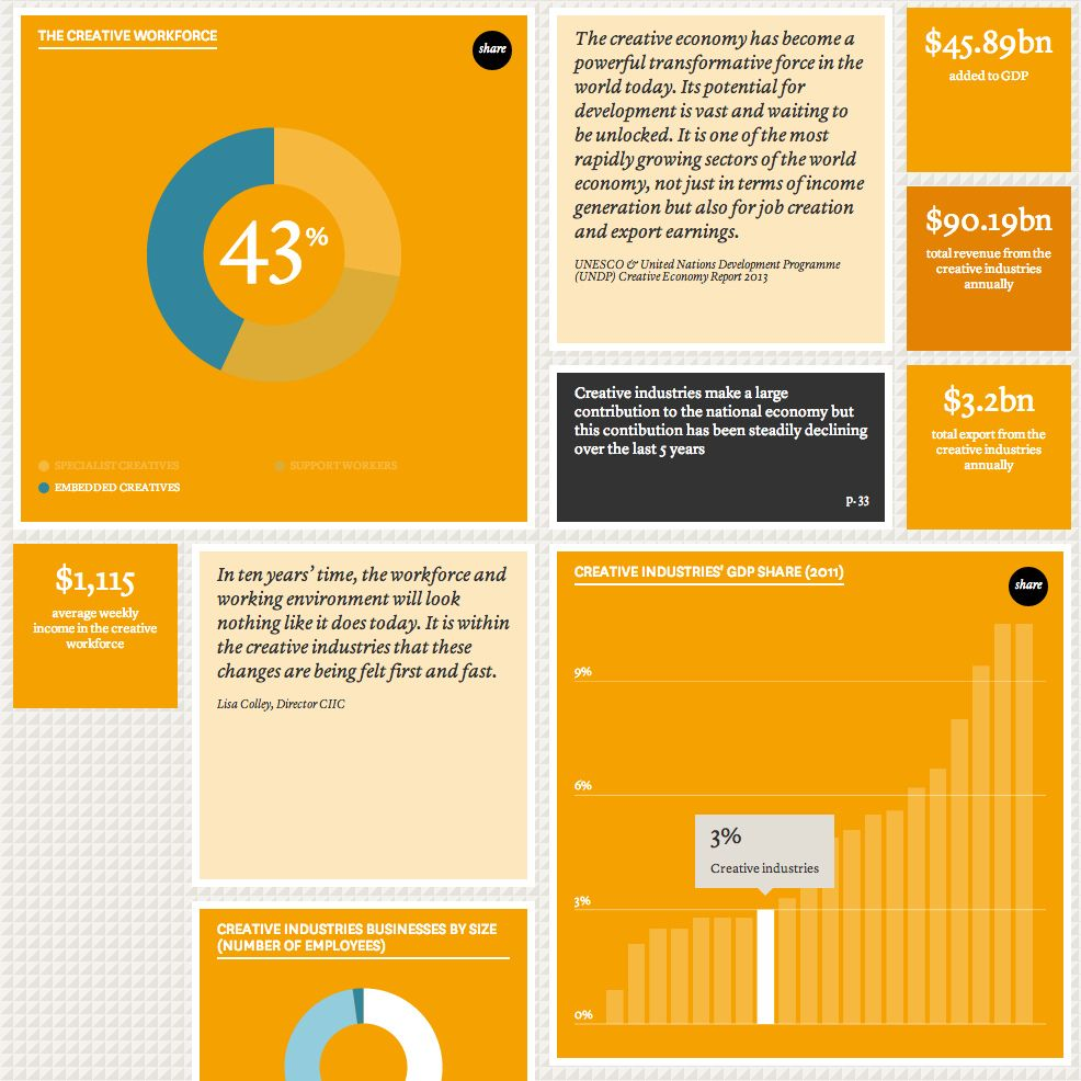 Visualised key insights categorised into topics and industry sectors