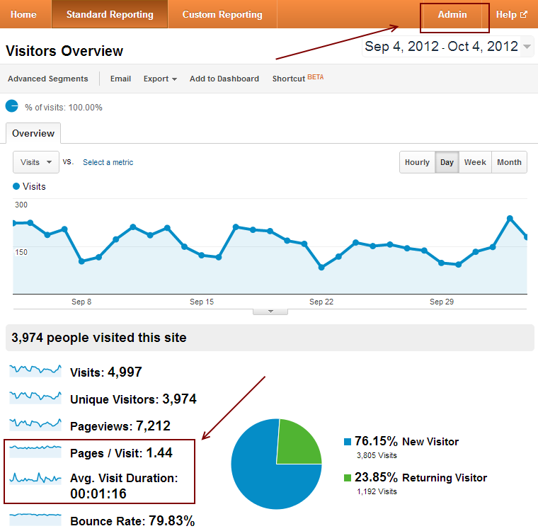 how to add goals in google analytics